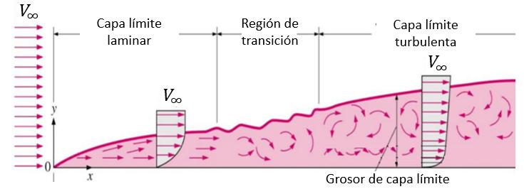 Regiones de la capa límite