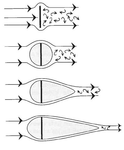 Separación de capa límite en distintos cuerpos