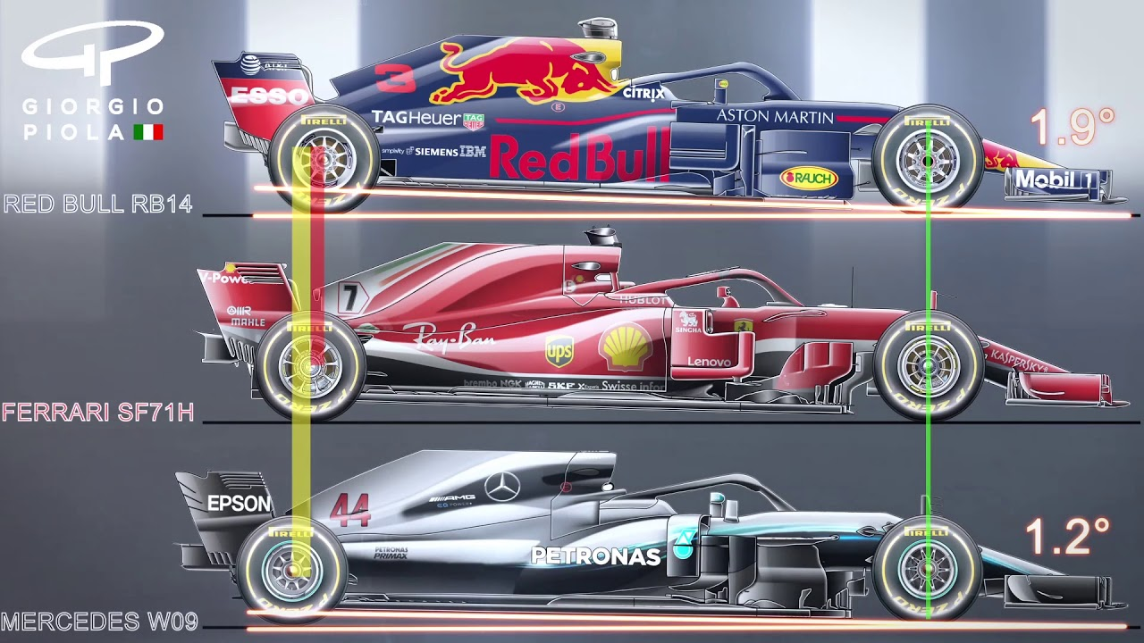 Rake Red Bull Ferrari Mercedes