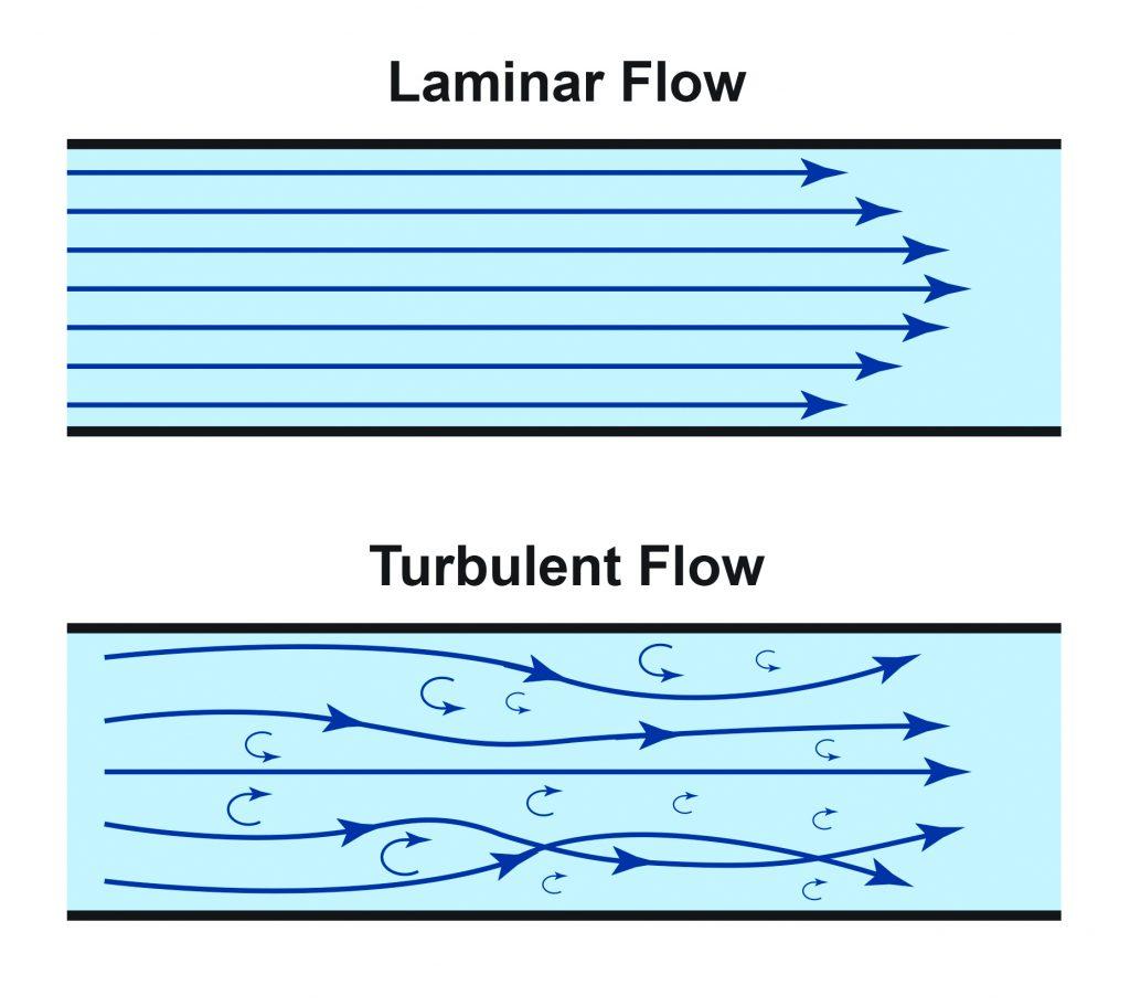 Flujo laminar y turbulento