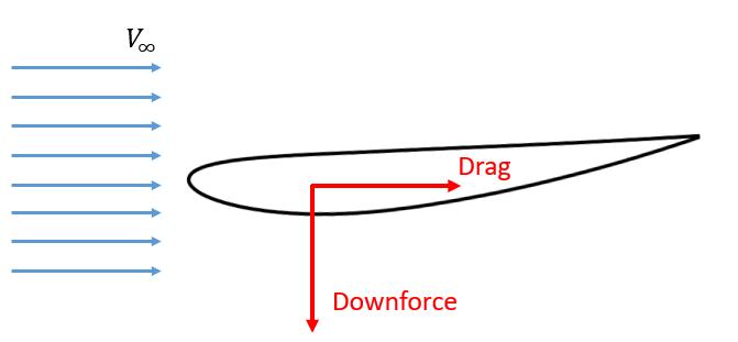 Perfil aerodinámico curvo