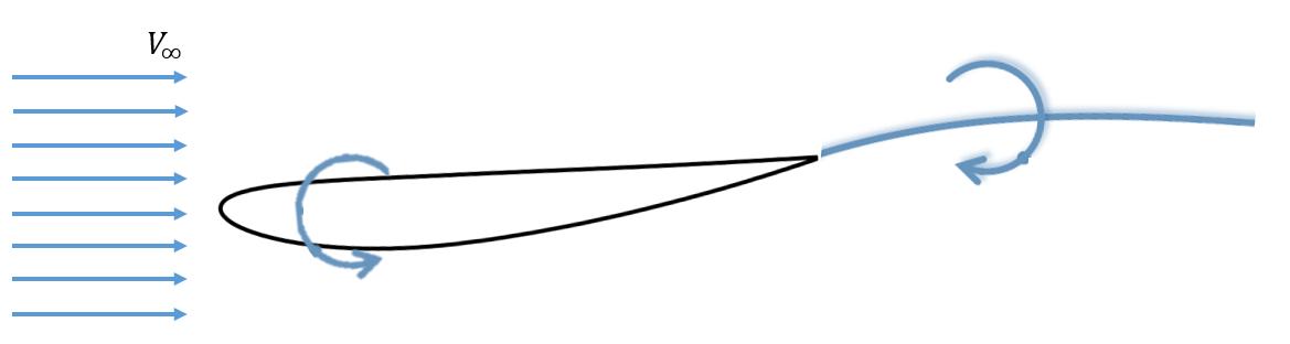 Circulación en un perfil aerodinámico