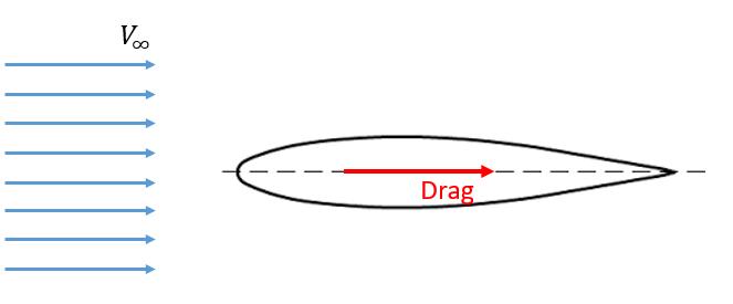 Perfil aerodinámico simétrico