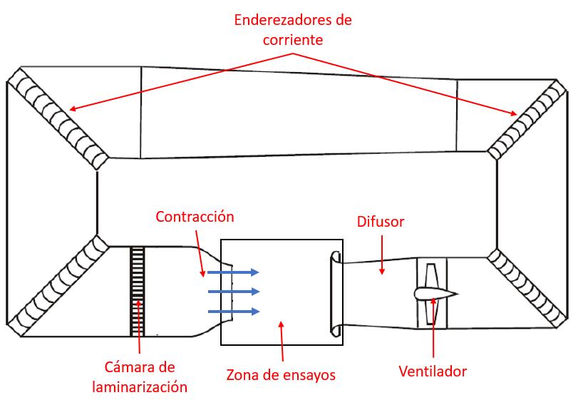 Tunel_viento_cerrado