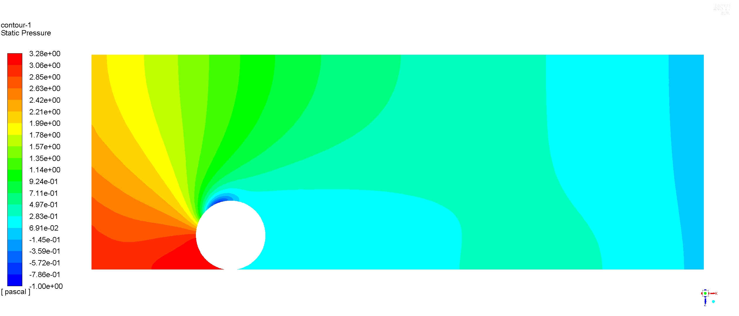 Aerodinámica presión cilindro 2