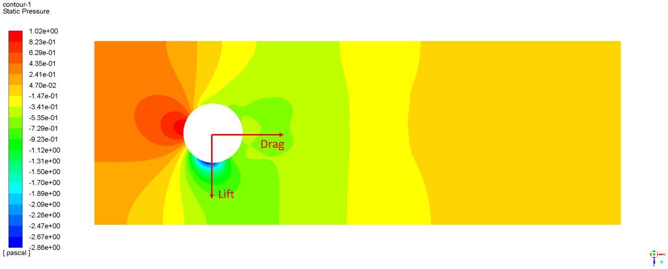 Aerodinámica cilindro fuerzas