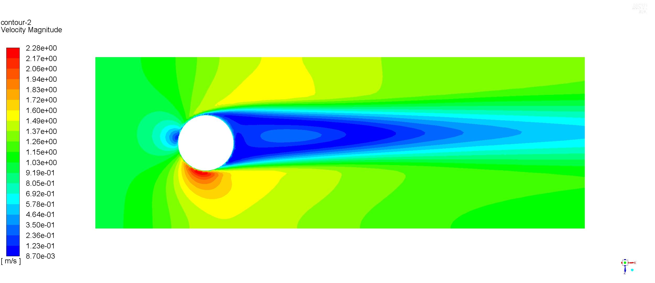 Aerodinámica cilindro rotación