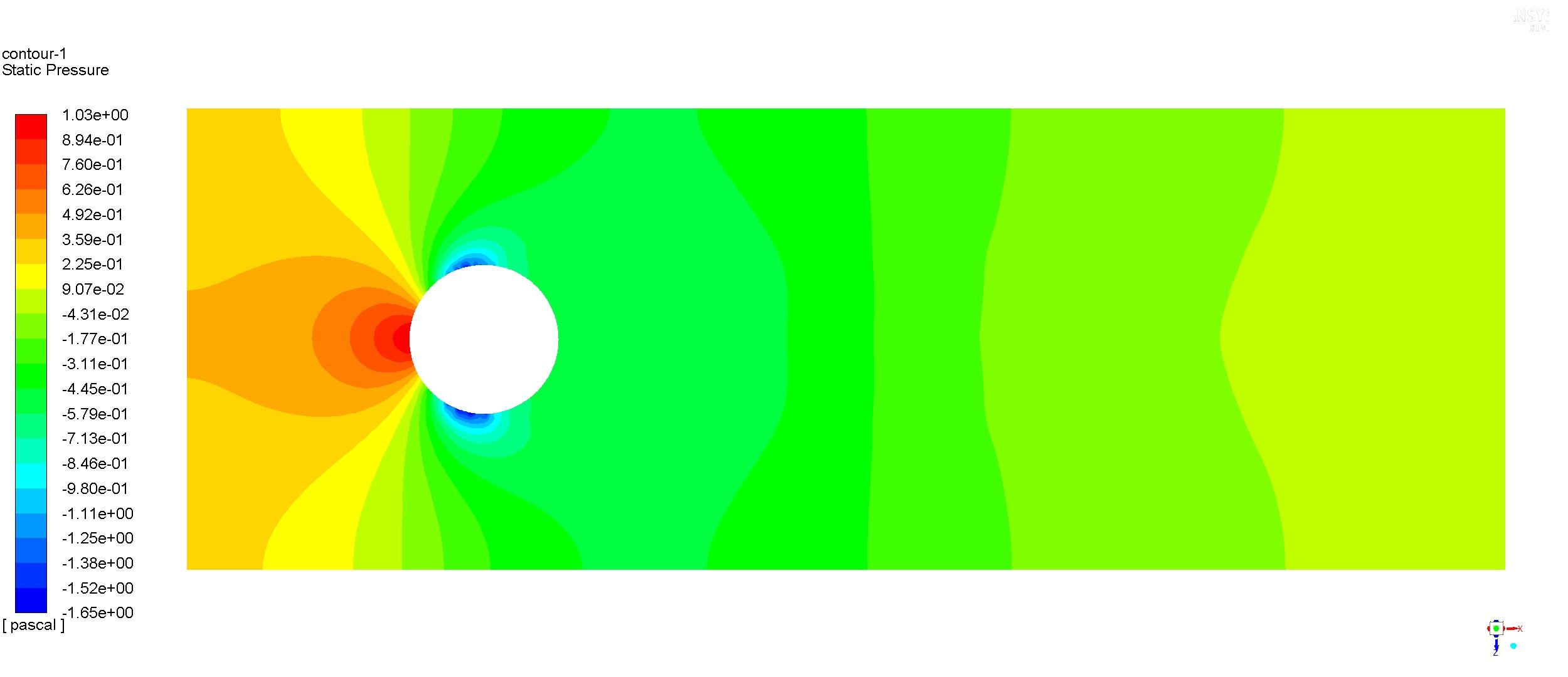 Aerodinámica presión cilindro