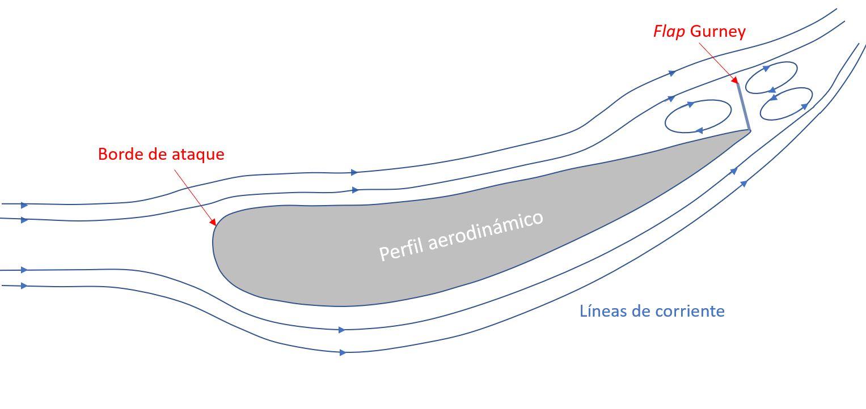 Perfil aerodinámico con flap Gurney