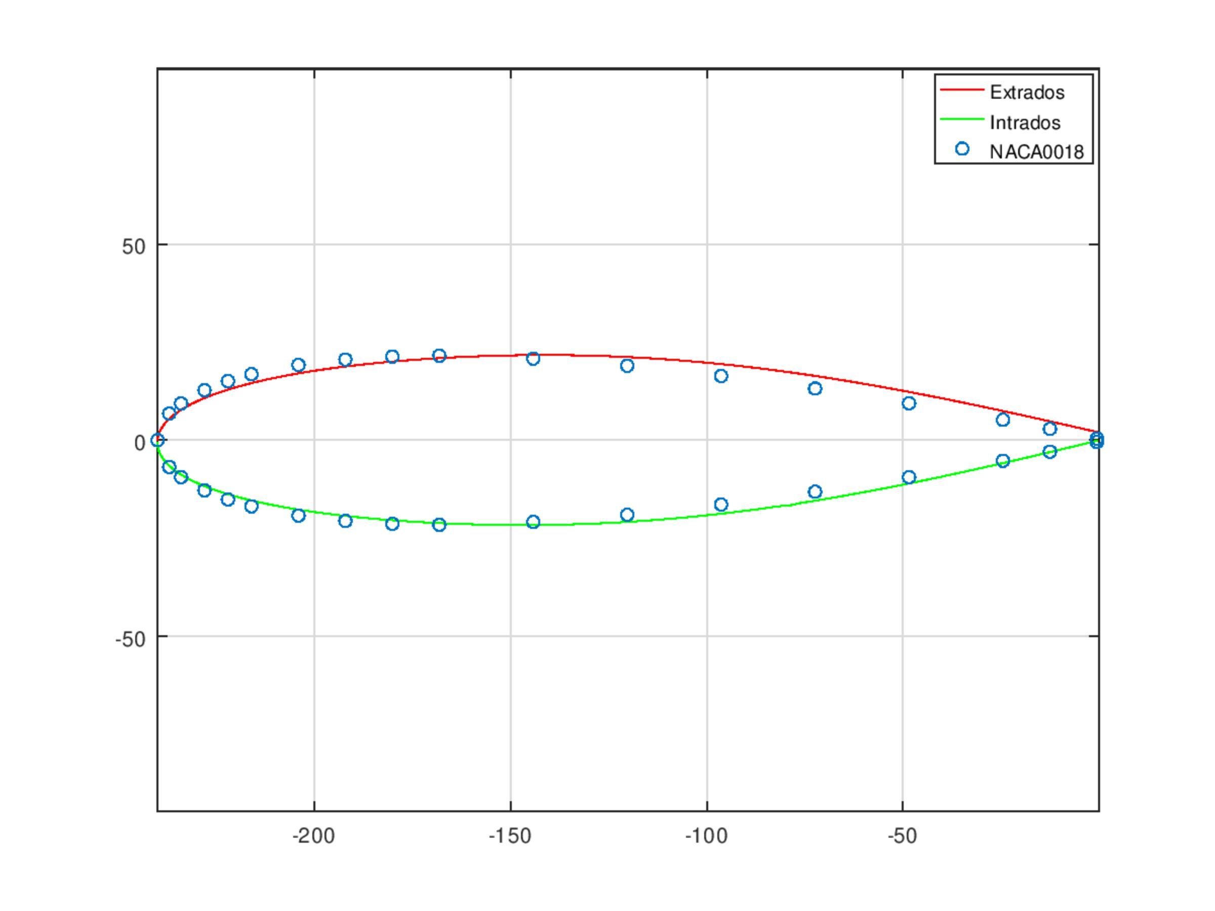 Perfil aerodinámico comparativa