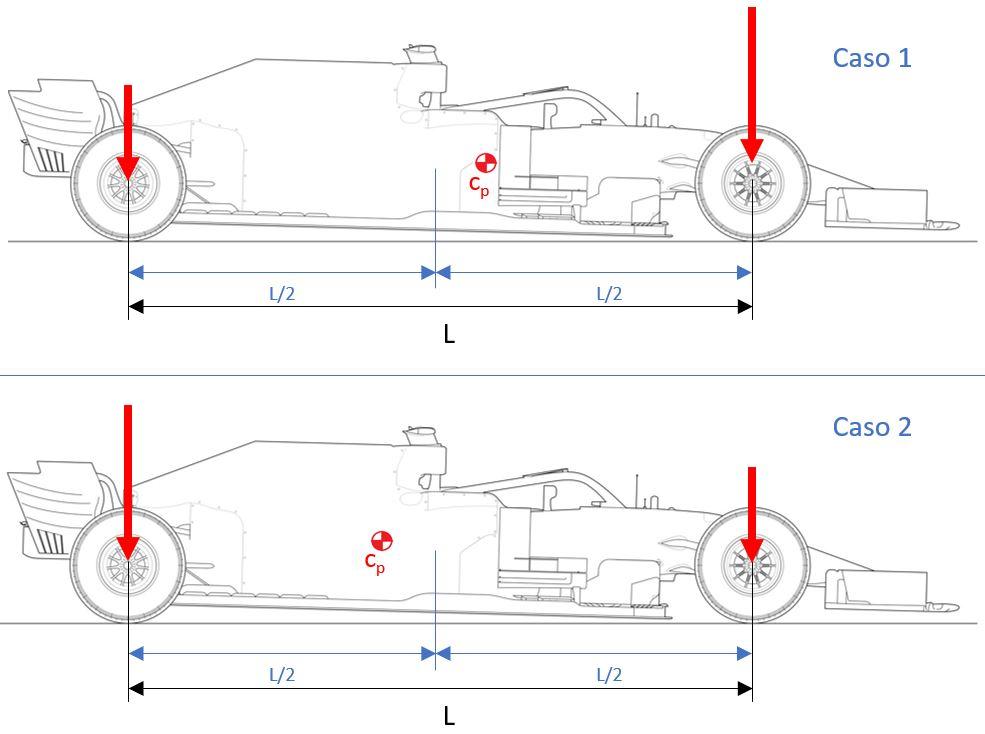 Centro de presiones F1